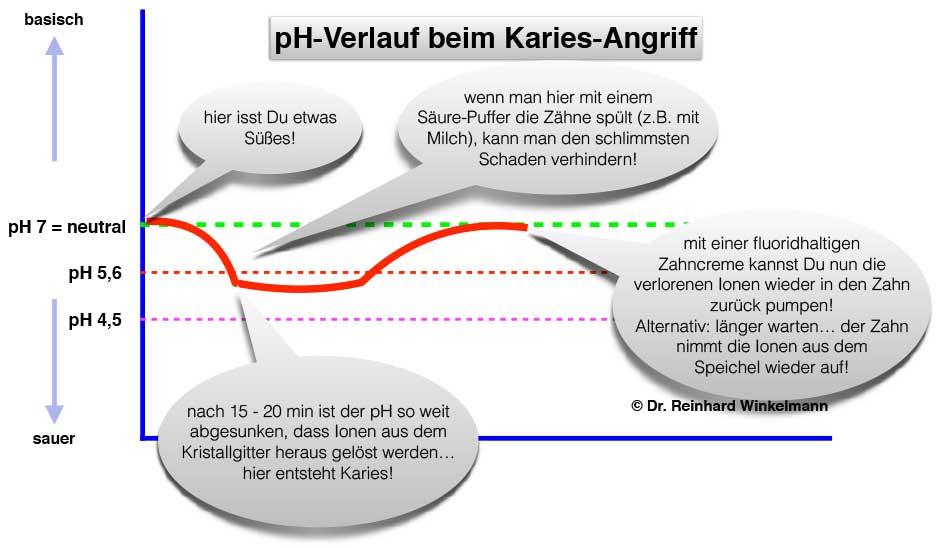 aktuelles_schaubild_karies