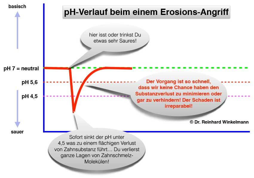 aktuelles_schaubild_erosionen